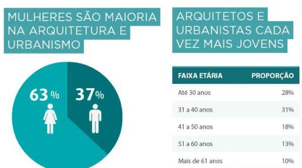 Mulheres são maioria nas atividades em arquitetura e urbanismo
