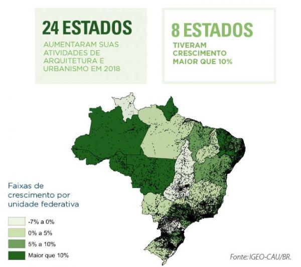 Estados aumentaram as atividades em arquitetura e urbanismo