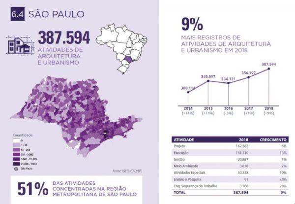 Estado de São Paulo arquitetura e urbanismo